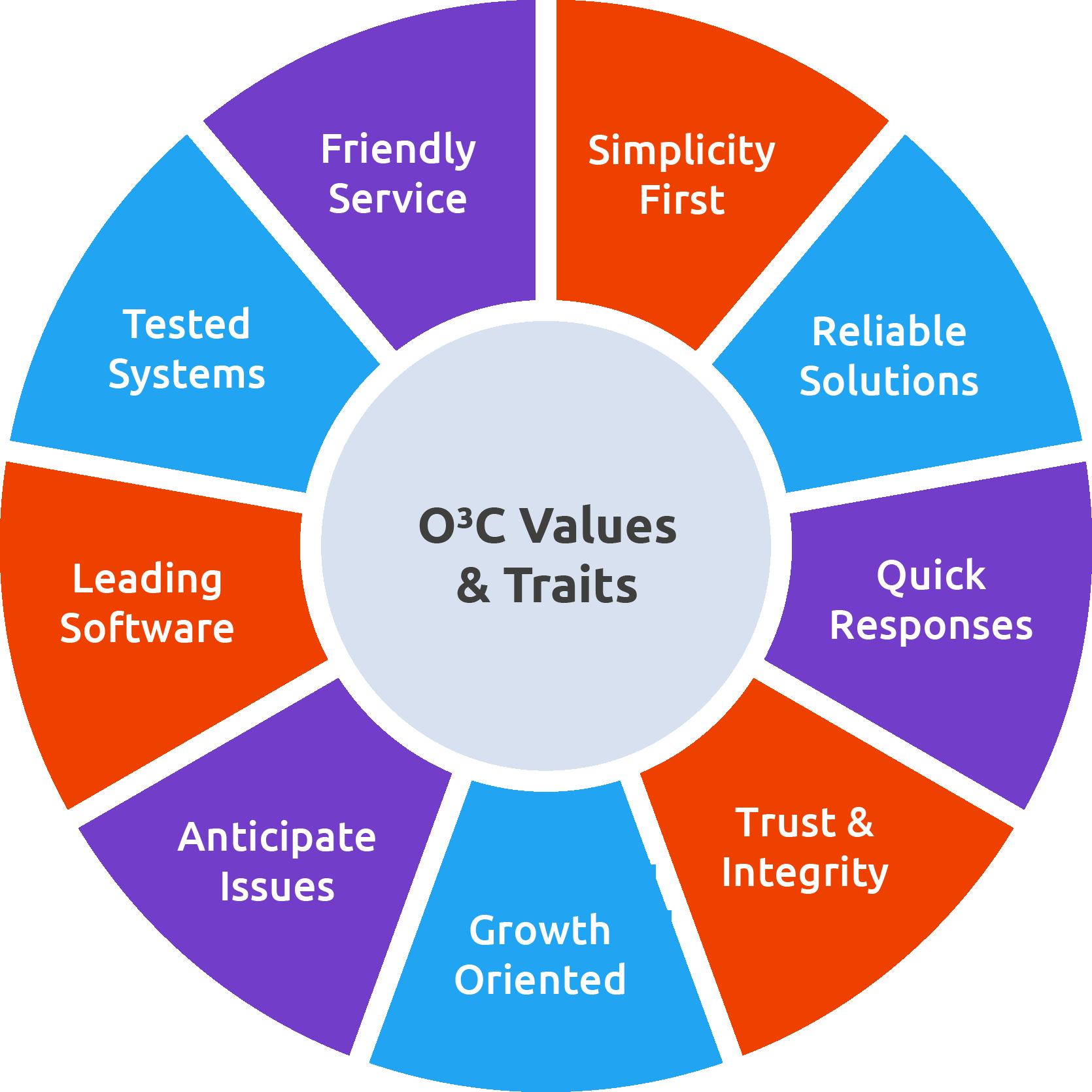 o3c-values-wheel